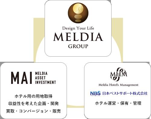 ホテル開発におけるメルディアグループのシナジー