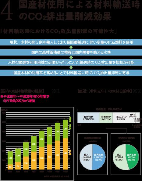国産材使用による材料輸送時のCO2排出量削減効果